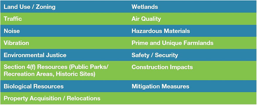 Land Use / Zoning, Traffic, Noise, Vibration, Environmental Justice, Section 4 (f) Resources (Public Parks / Recreation Areas, Historic Sites), Biological Resources, Property Acquisition / Relocations, Wetands, Air Quality, Hazardous Materials, Prime and Unique Farmlands, Safety / Security, Construction Impacts, Mitigation Measures