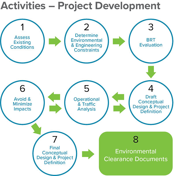 Activities – Project Development, Access Existing Conditions, Determine Environmental & Engineering Constraints, BRT Evaluation, Draft Conceptual Design & Project Definition, Operational & Traffic Analysis, Avoid & Minimize Impacts, Final Conceptual Design& Project Definition, Environmental Clearance Documents