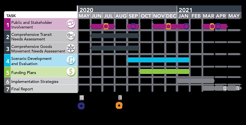 NCTCOG SDC Transit Schedule Graphic_2020