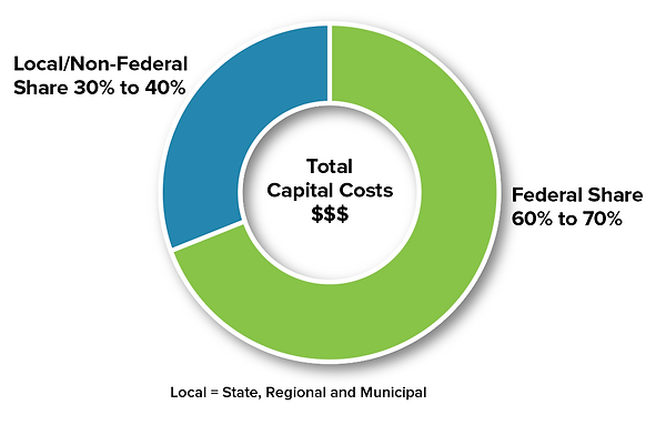 Local/Non-federal share, Federal Share, Total Capital Costs