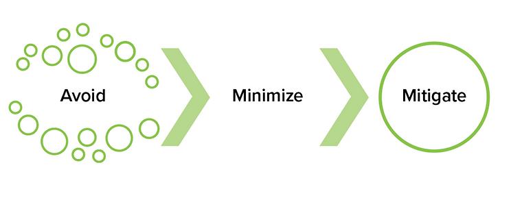 Avoid, Minimize, Mitigte