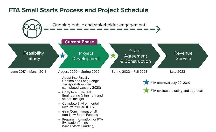 Waco BRT schedule Rev-01.jpg