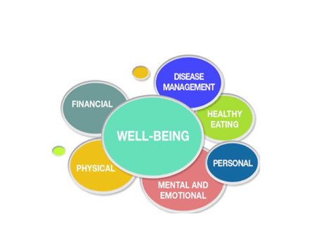 Workplace wellbeing positively impacts the performance