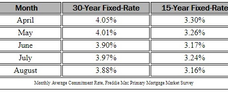Rate Update: The Interest Rates Remain Steady, for Now