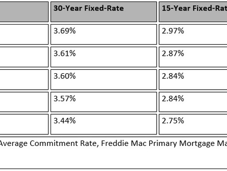 Rate Update: Is This the New Normal in Terms of Mortgage Rates?