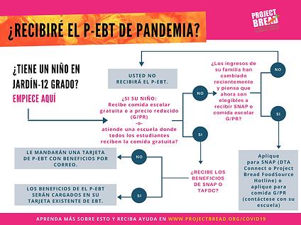 Recibire el P-EBT de Pandemia?