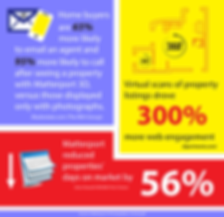 matterport sales statistics