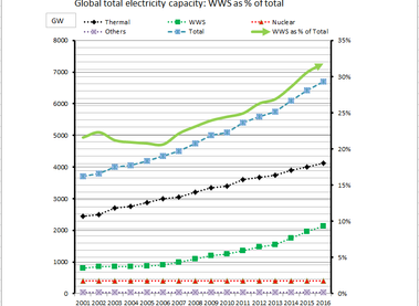Global green shift in the electric power sector: IEA data