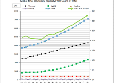 ACCELERATED GREENING OF THE WORLD'S ELECTRIC POWER SYSTEM