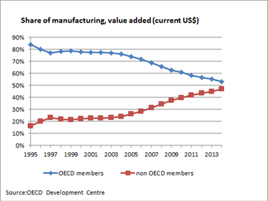 Greening of industrial hubs: A 21st century development strategy