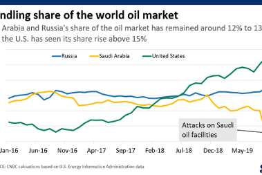 Oil Price Wars, Covid-19 Havoc and the Evolving US-China Trade War