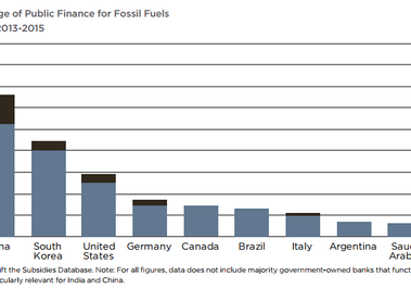 Subsidies to fossil fuels outrank subsidies to renewables 4 to 1