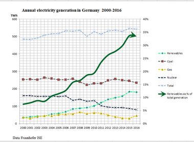 China's and Germany's green shifts in electric power generation compared
