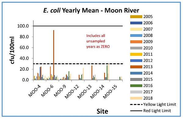 2018 E.coli Chart.JPG
