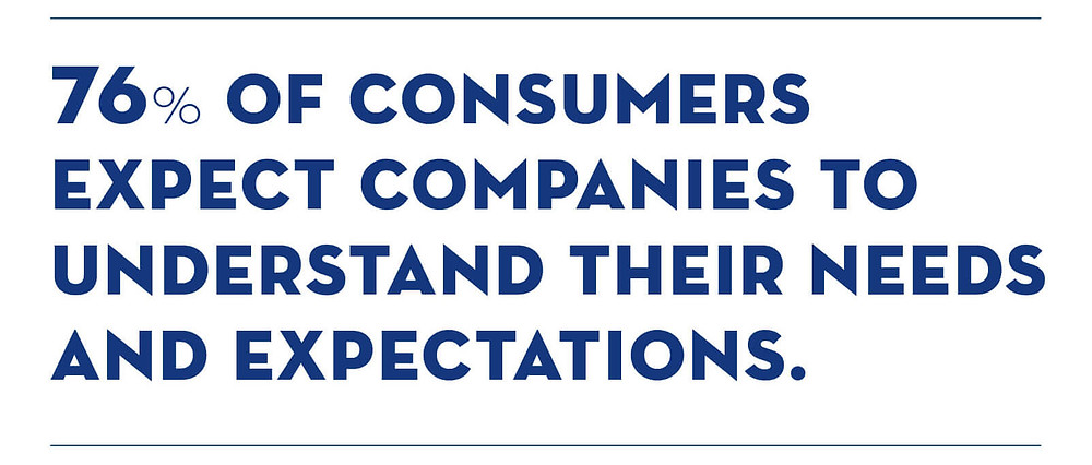 76% of consumers expect companies to understand their needs and expectations.