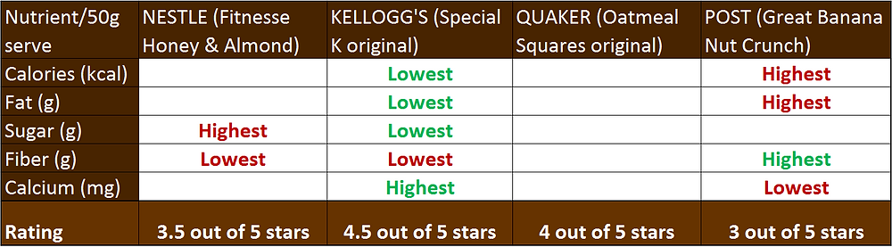 @motherslovenc wholegrain cereal rate and review