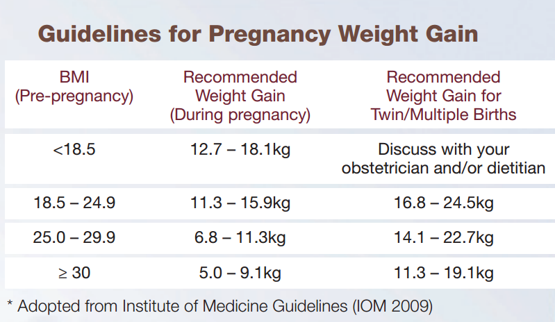 Pregnancy weight gain guidelines from Health Promotion Board