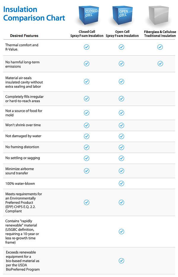 Insulation Comparison