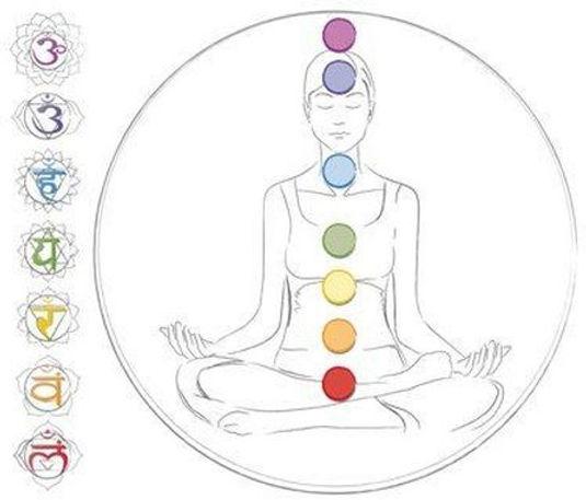 7 chakra centers