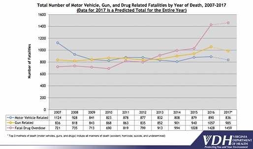 drug overdose kill more than cars, guns,