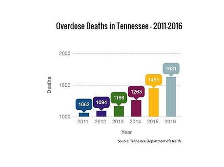 overdose deaths in tennessee 2017.jpeg