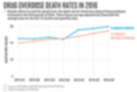 drug overdose death rates in 2016.png