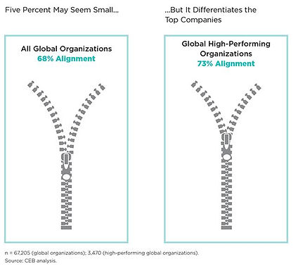 Aligning engagement with organization mission and strategy