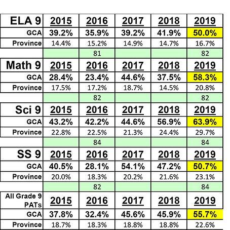 Grade 9 Table 2019.jpg