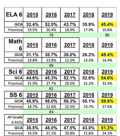Grade 6 Table 2019.jpg