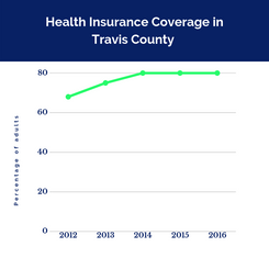 Health Insurance Coverage in Travis County