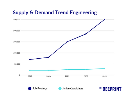 Supply & Demand Trend Engineering