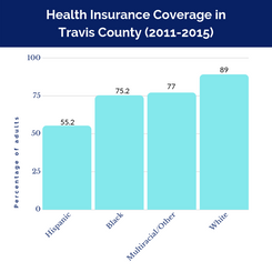 Measure Health In Travis County (1).png
