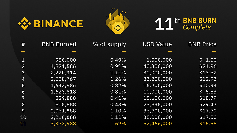 the total number of BNB coins burned in a specific data
