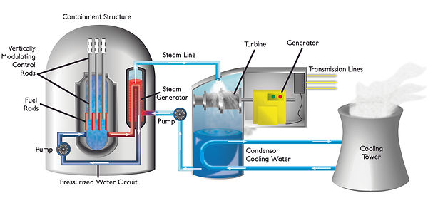 Pressurized Water Reactor-01.jpg