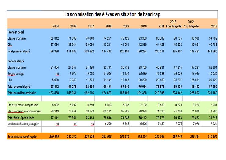 Chiffres EN 2004-2013.png