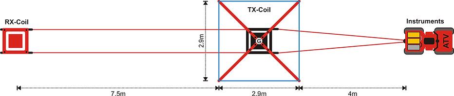 tTEM 3x3