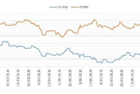 Elecciones en EEUU - Dilema de modelos