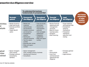 Why due diligence is important in the deal-making process
