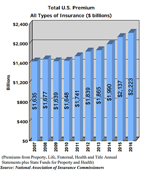 insurance industry growth chart