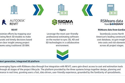 Sigma - Autodesk Integration