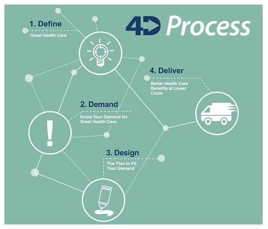 Embrook_Benefits_4D_Process.png