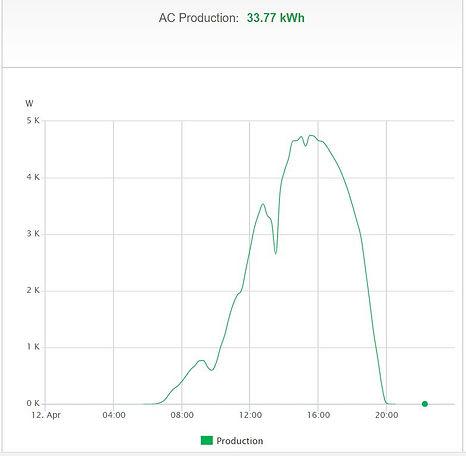 Graf över solcellsproduktion