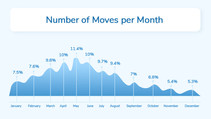 What's new in Indian Packers Movers Industry (in 2021)