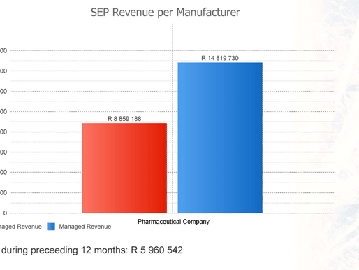 Imagine growing sales by R5 960 542 with your already existing patient pool
