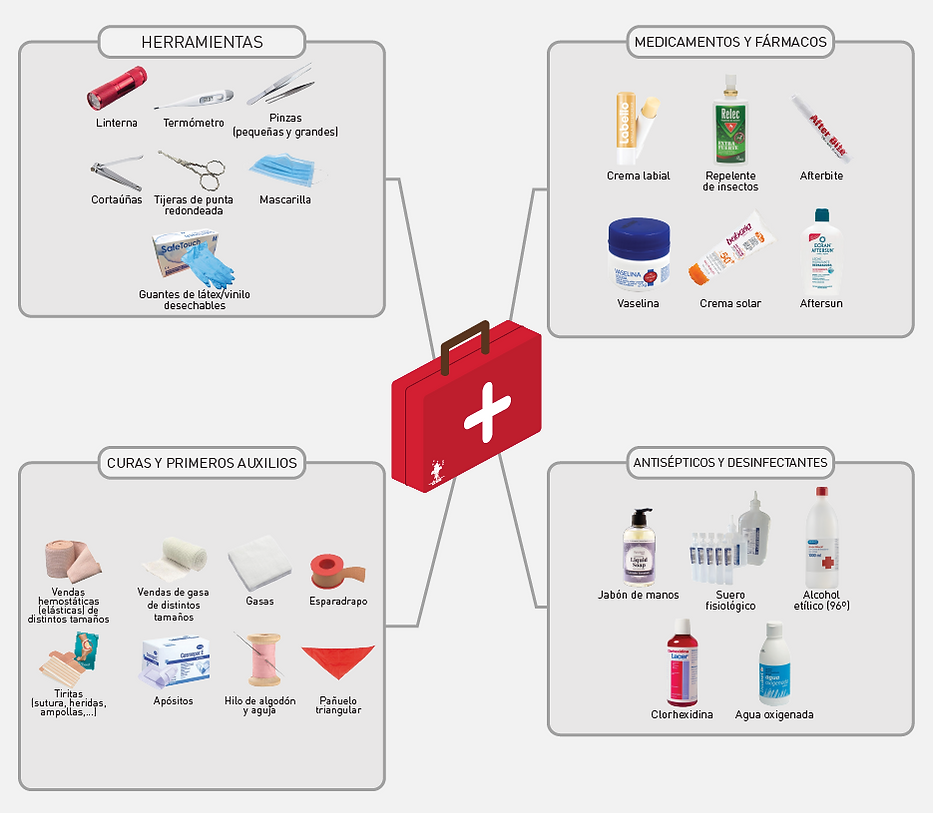 firstAidKitElements_BASIC.png