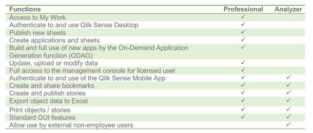 What is Qlik CORE?