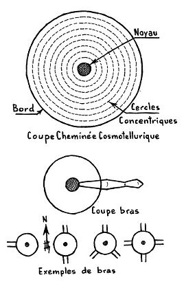 Naturalremedies Energies Cosmo Telluriques