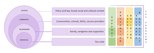 FSC Socio-Ecological Model