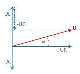 Zeigerdiagramm Serienschwingkreis