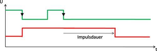 impuls_trig_monoflop.jpg